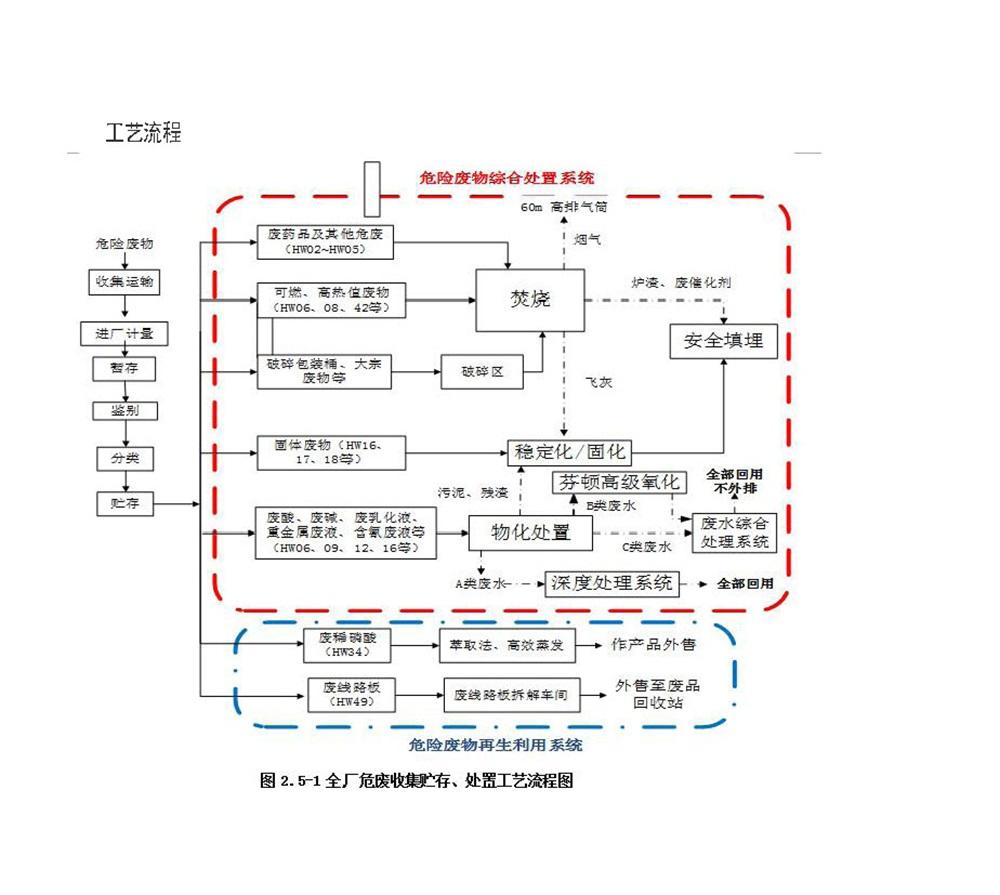 四川省beplay体育官方网站环境治理有限公司环境信息公示 _页面_6